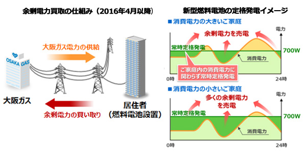 新型燃料電池で25%省エネする超高層マンション 積水ハウスが大阪に建設