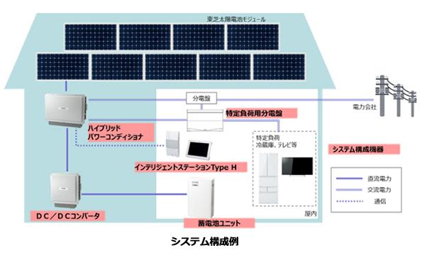 住宅用太陽光発電を効率よく運用する蓄電システム、272万円