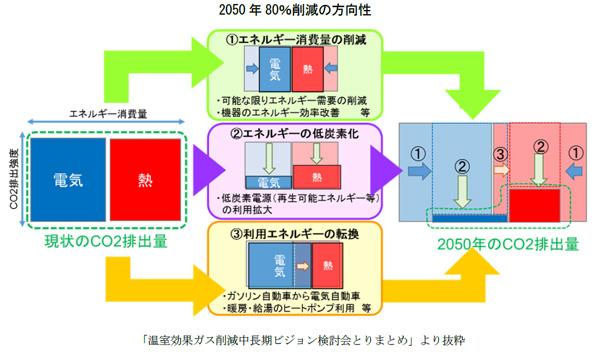 日本の新たな気候変動・経済社会戦略 CO2削減には社会構造の変革が必要