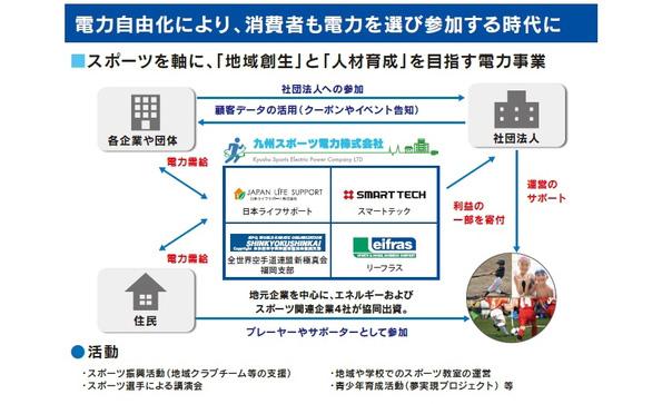 カラテの新極真会など、「九州スポーツ電力」を設立 共同出資者も募集予定