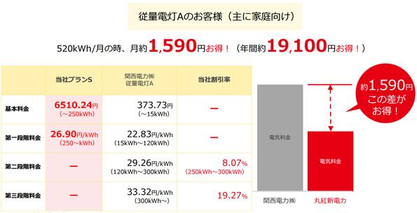 丸紅新電力が低圧向け電気料金を発表 スタンダードプランは安さだけで勝負