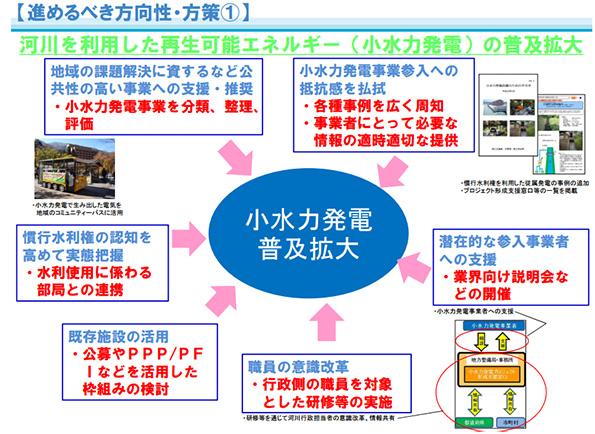 小水力発電の手続きを簡素化する方法など紹介 国交省が手引書を改定