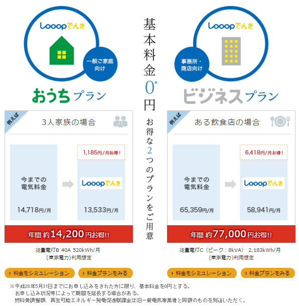6月までに申し込めば基本料金がずっと0円 25%がFIT電気の「Looopでんき」