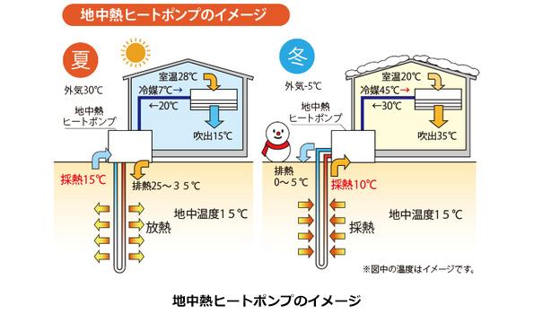 ビルや住宅向け、地中熱利用の冷暖房システム ESCO事業で初期投資ゼロに