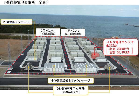 九州電力、30万kWhの蓄電システムの運用開始 再エネ導入量拡大の実証試験