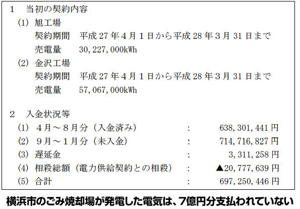 横浜市・藤沢市、日本ロジテック協同組合との電力売却契約解除 未回収金7億円