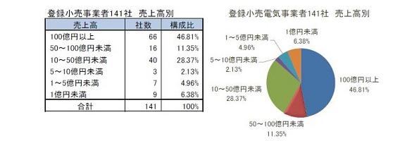 小売電気事業者、199社のうち異業種参入が7割 東京商工リサーチが調査