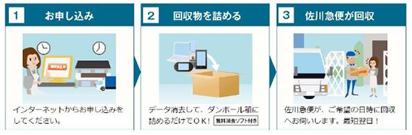 リネットジャパン、青森県でも小型家電の宅配便回収をスタート パソコンなら無料