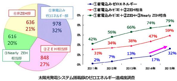 太陽光発電+蓄電池+HEMS搭載の住宅、6割がZEHに 積水化学の調査結果