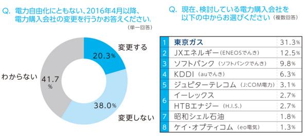 電力会社を変更するビジネスパーソン、2割しかいない 4割は様子見(民間調査)