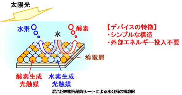 水に沈めて太陽光を当てると水素を発生する光触媒シート NEDOなどが新開発
