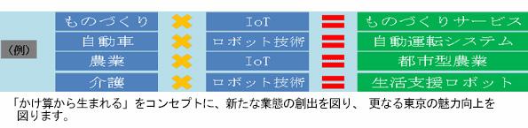 東京都、環境・エネルギーなどの既存分野と新技術をあわせた新ビジネスに支援