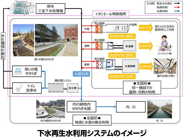 下水再生水→給湯→空調→トイレの水 ショッピングモールで全国初の取組み
