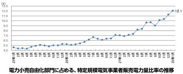 関西電力エリア、PPSのシェアが12.1%に 需要電力量は前年比約4%減