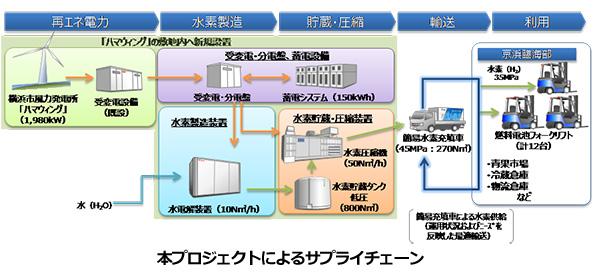 横浜港の風力発電、水素をつくる実証実験スタート 燃料電池フォークリフトに利用