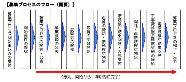 宮城県・鳴子岩出山エリア 送配電設備増強費用の共同負担が募集スタート