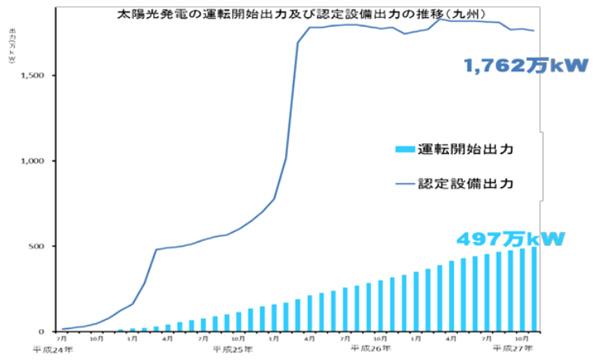九州の再エネ電源、累計8.12GWが運転中 経済産業局の定期調査レポート