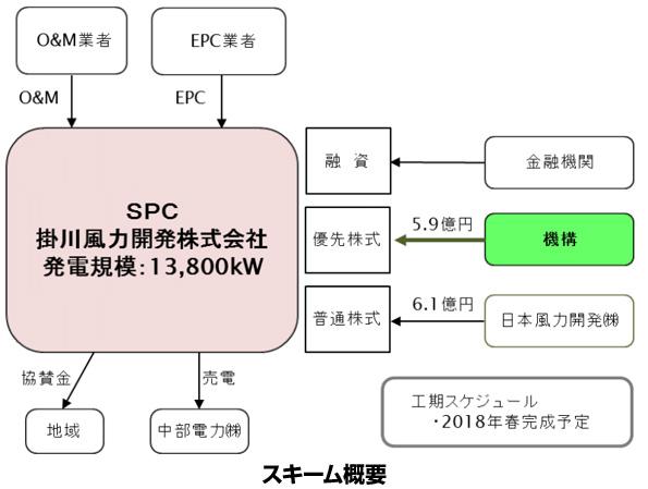 環境省のグリーンファンド、静岡県掛川市の風力発電事業へ5.9億円出資