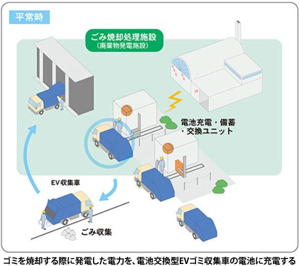 ゴミ焼却発電→EVゴミ収集車に充電 神奈川県川崎市で実証実験スタート