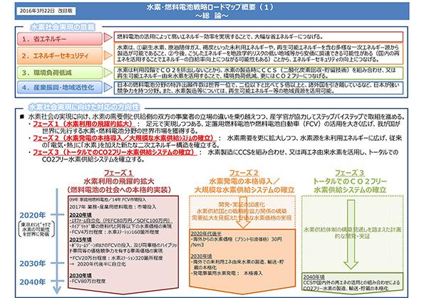 2025年、水素ステーションを320カ所に 日本の「水素戦略」新ロードマップ