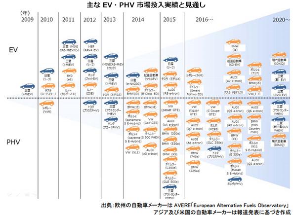 電気自動車やPHV、どう普及させる 経済産業省のロードマップ発表