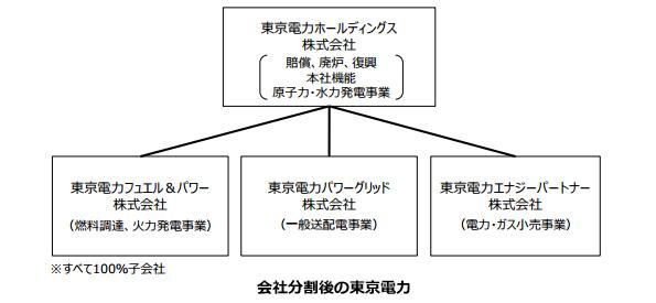 東京電力、4月から3社に分割 持株会社「東電HD」が原発事故に責任持ち対応