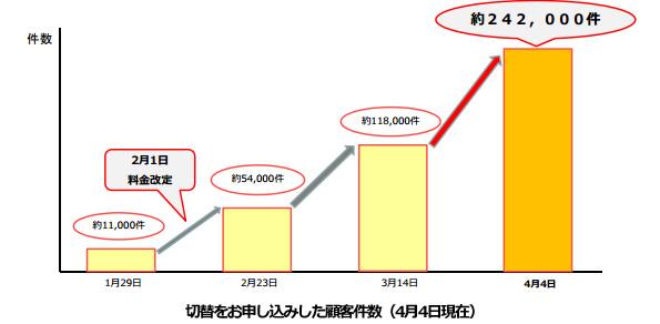 東京ガスの家庭・業務用低圧電力サービス、20万件を突破