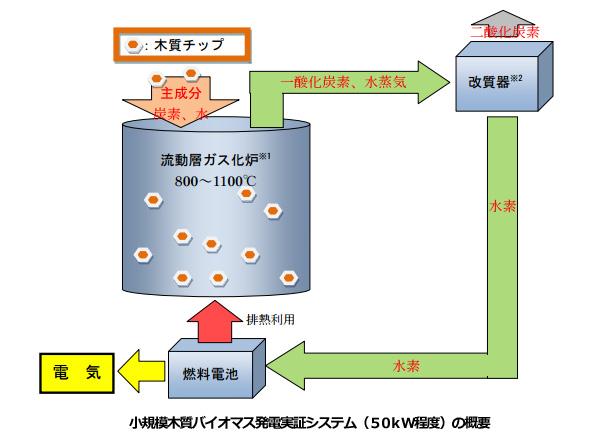 小規模な木質バイオマス利用、水素化する新技術で発電効率アップする実証実験