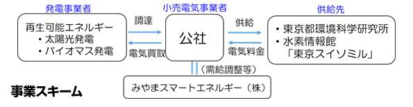 東京都環境公社、FIT電気供給のモデル事業開始 福岡県みやま市PPSと連携
