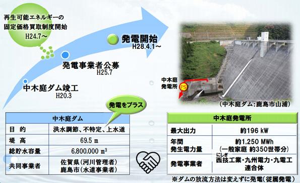 佐賀県営・中木庭ダムで小水力発電がスタート 既設ダムに民間企業が参画