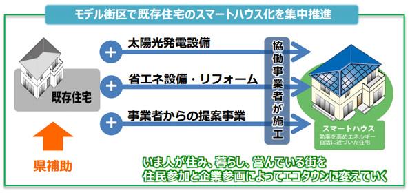 埼玉県、スマートハウス向けの支援事業スタート 協働事業者を募集