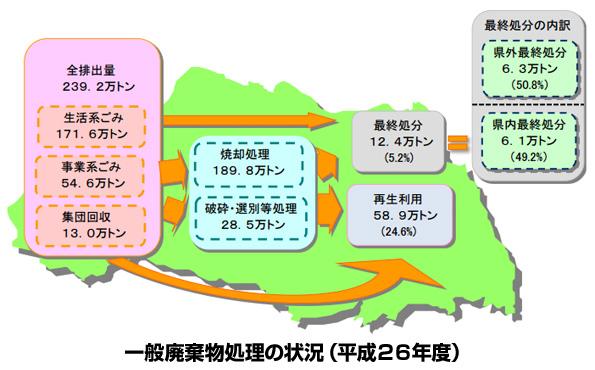 埼玉県民、ゴミの排出量を3年連続で減少させる 2014年のリサイクル率は24.6%