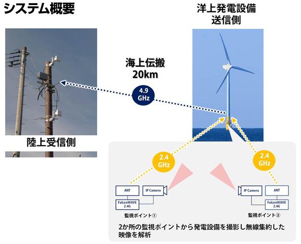 洋上風力発電にも対応する「バードストライク検知システム」 人員の工数など削減