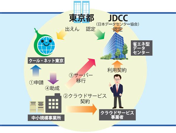 社内サーバーがある中小企業の省エネ補助金 東京都環境公社が説明会を実施