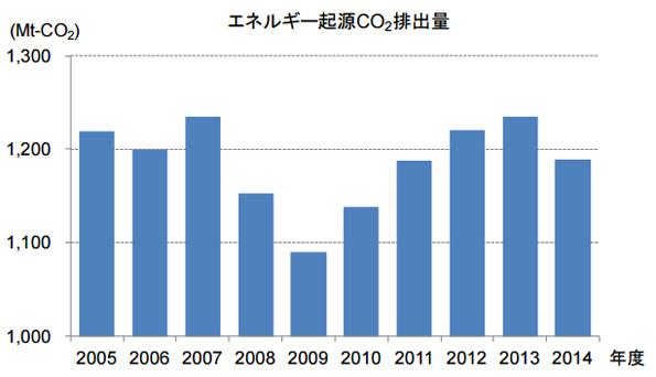 エネルギー起源のCO2排出量、5年ぶりに減少 再エネ拡大も要因のひとつ