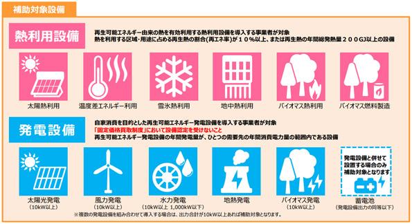 再エネの熱利用設備・自家消費用発電設備の補助金、今年も4月末から公募