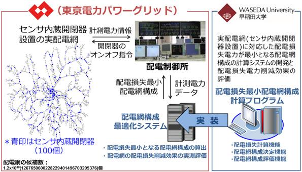 配電する間に失う電力、最小限に 早稲田大学など、最新技術の実証実験スタート