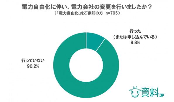 電力サービスの変更、半数が「比較するのもめんどくさい」 民間調査