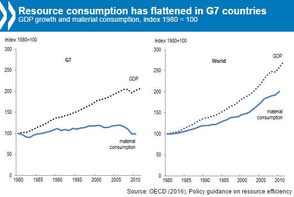 「資源効率政策の強化を」 UNEP国際資源パネルとOECDが報告書を公表