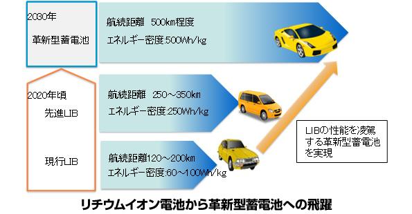 NEDOや京大・トヨタなど30機関、新型蓄電池を開発へ 2030年には実用化