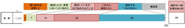 電気代が1万円安くなれば、消費者の50%が電力会社を変更 民間調査