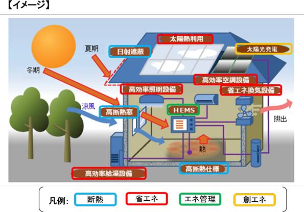 宮城県、「住宅用太陽光発電システム補助金」を大幅に拡充 ZEH補助金に