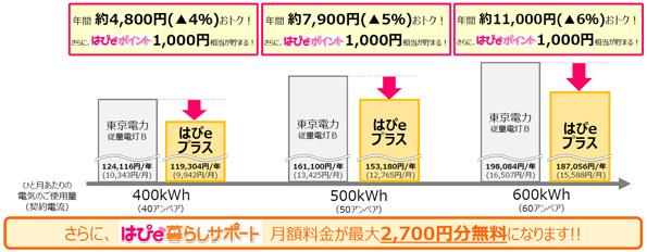 関西電力、首都圏での電力販売は7月スタート 東電より4~6%お得に