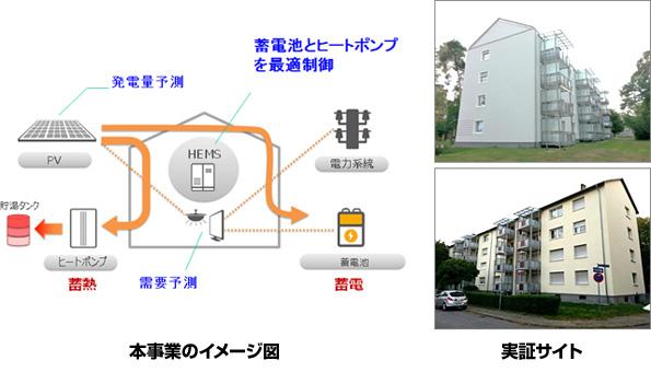 ドイツの集合住宅に太陽光発電・蓄電池・HEMSなど導入 NEDOの実証実験