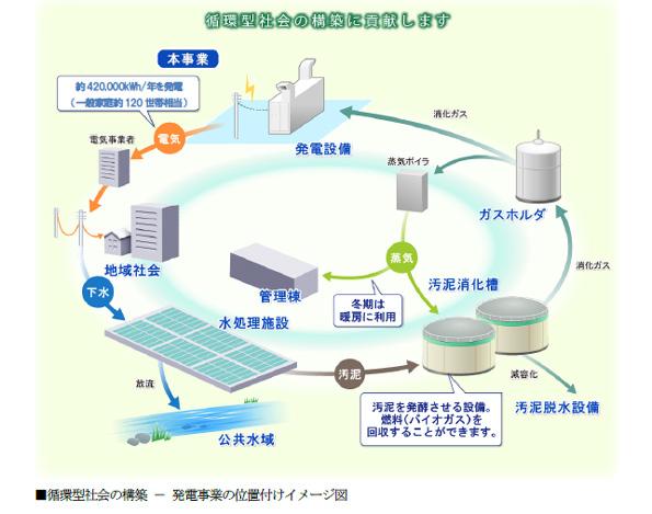 北海道初、FITを利用した消化ガス発電事業 室蘭市の下水処理場でスタート