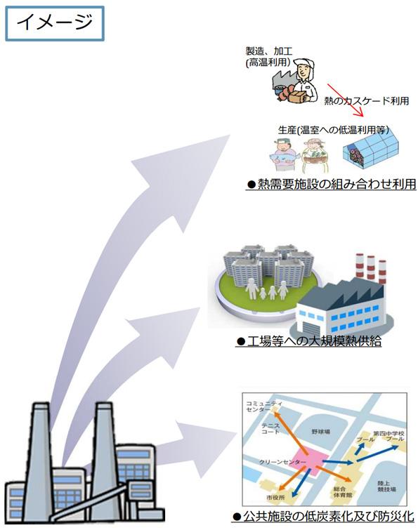 廃棄物処理施設の熱・電気を有効活用するモデル事業に補助金