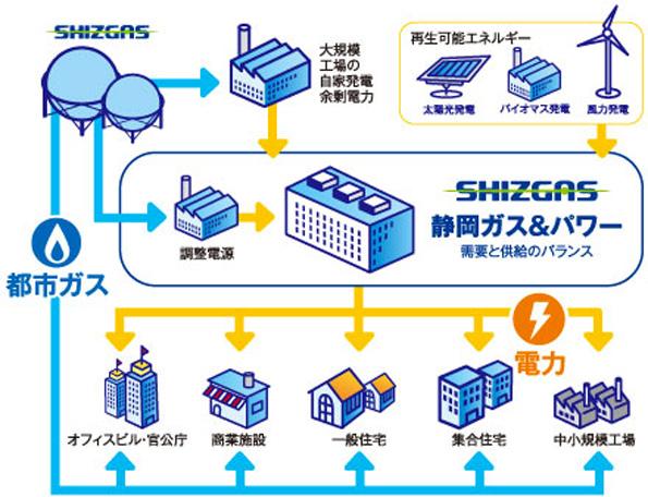 静岡ガス&パワー、地産電力約90%で静岡県富士市の「地域PPS事業者」に