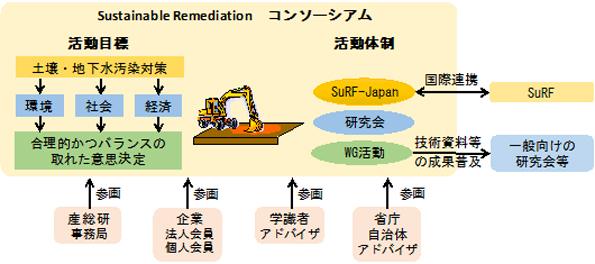 よりよい土壌汚染対策を選ぶ新手法「サステイナブル・レメディエーション」