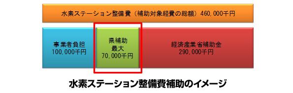 神奈川県、水素ステーション設置に補助金 経産省の補助金と併用可能