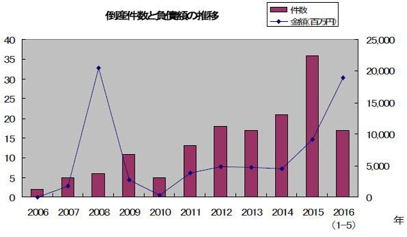 TDBの「太陽光発電企業の倒産レポート」 負債額トップはもちろんあの企業